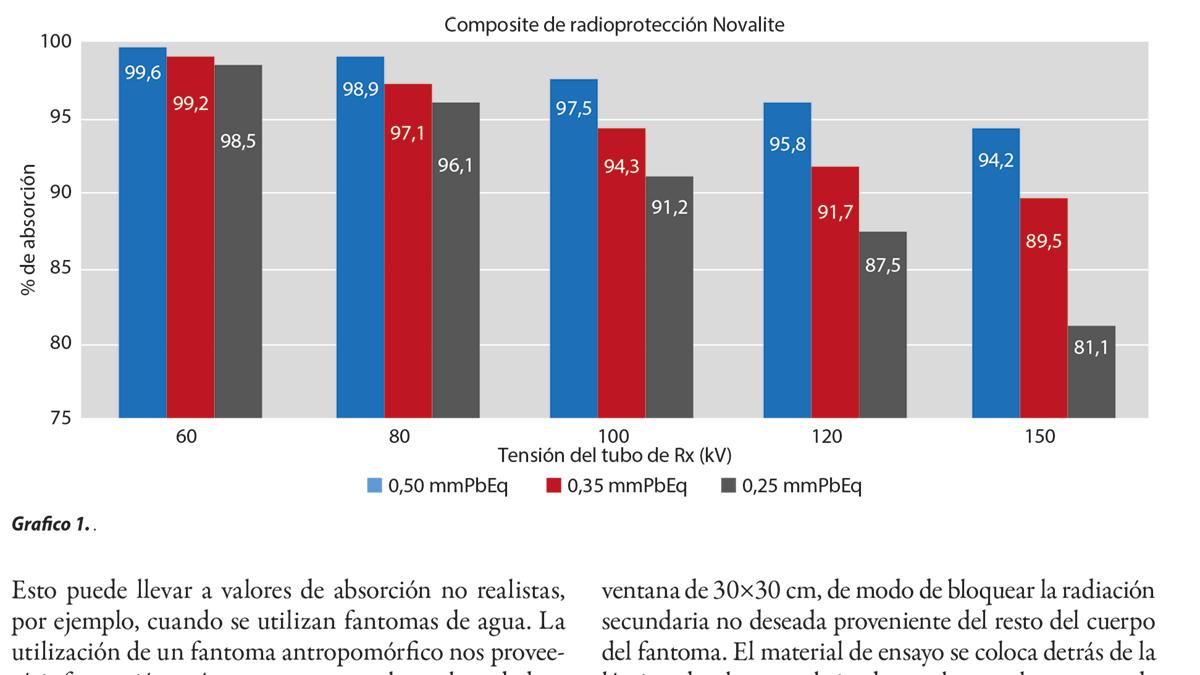 Determinación de la efectividad de los elementos de protección radiológica (dirigido a elementos de protección personal - EPP)