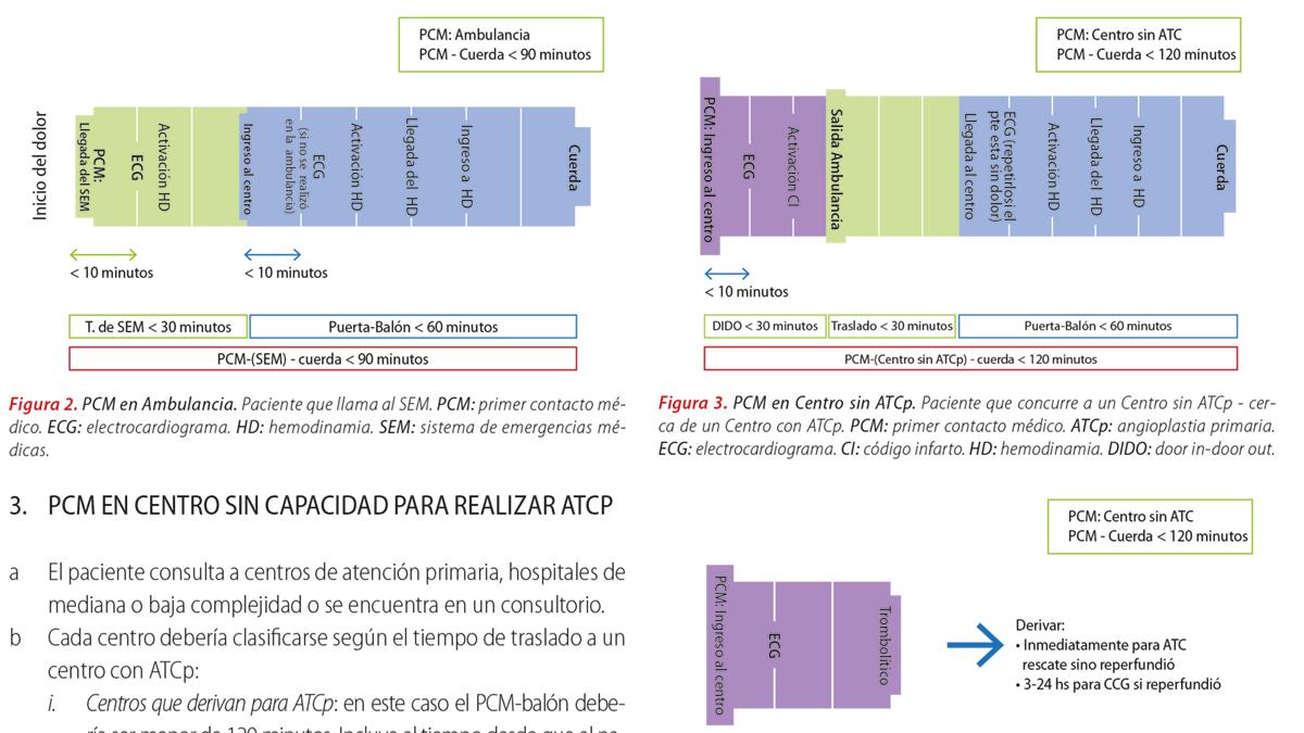 Hoja de ruta en el manejo del infarto agudo de miocardio con elevación del segmento ST