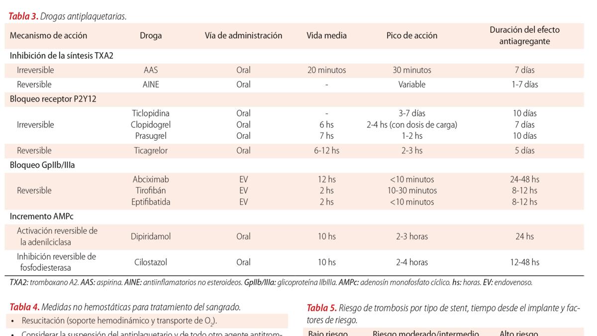 Sangrado médico asociado al uso de antiplaquetarios