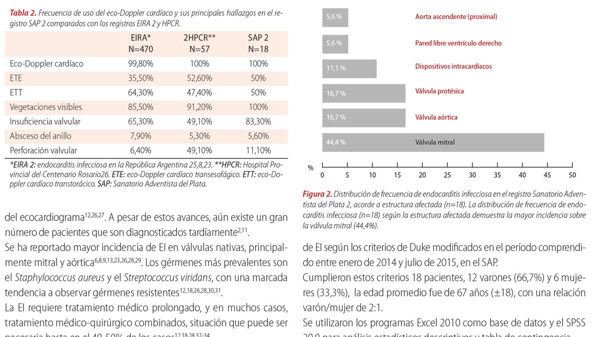 Registro retrospectivo de pacientes con endocarditis infecciosa en el Sanatorio Adventista del Plata