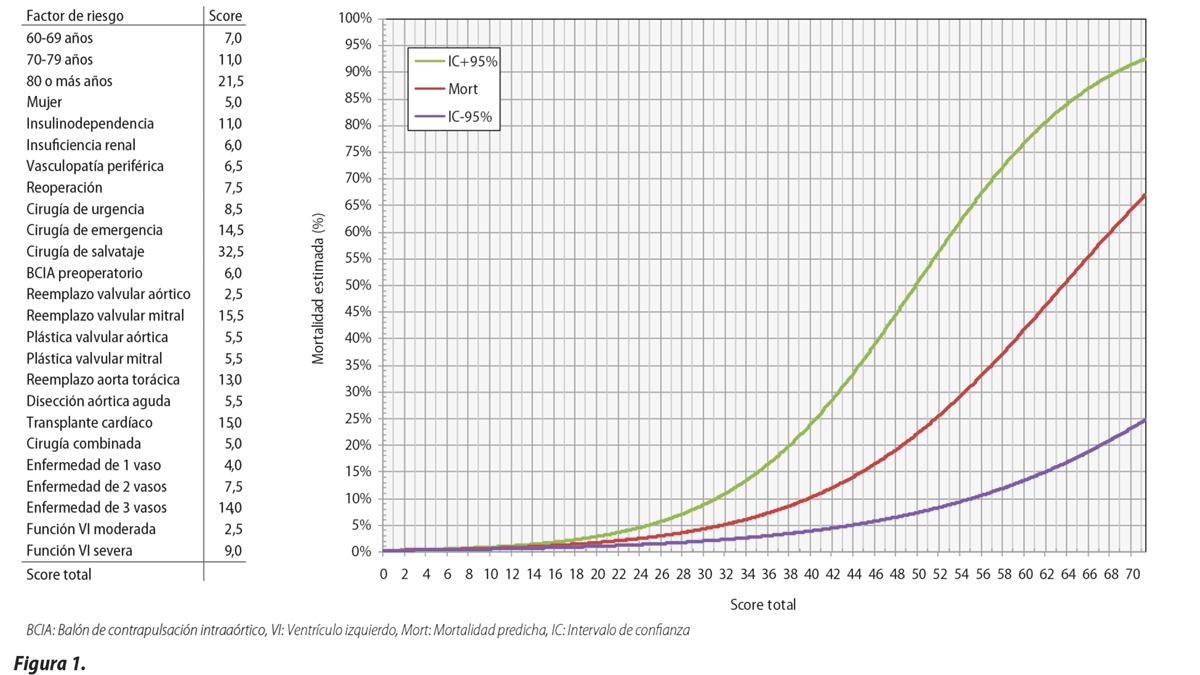 Desarrollo, recalibración y validación del ArgenSCORE en el reemplazo valvular aórtico. ArgenSCORE ajustado al centro en base a un análisis del registro multicéntrico CONAREC XVI: Realidad de la cirugía cardíaca en Argentina: Mundo real