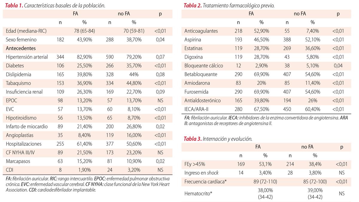 Fibrilación auricular, digoxina y pronóstico en pacientes con insuficiencia cardíaca descompensada: análisis del Registro CONAREC XVIII