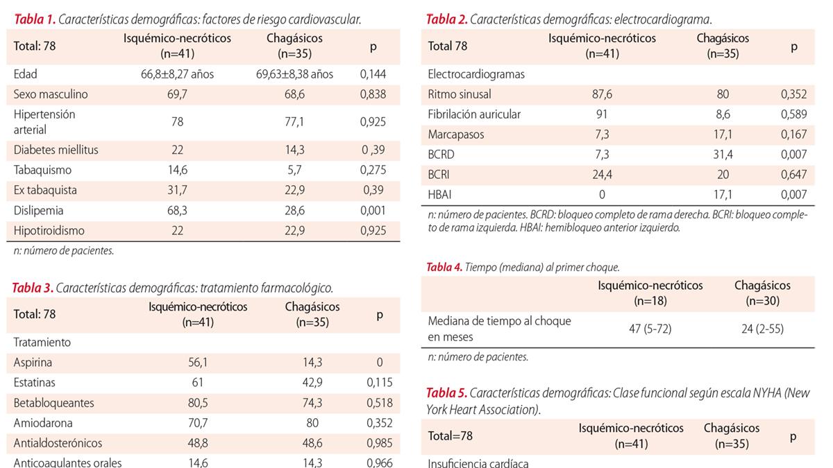Cardiodesfibrilador implantable en miocardiopatía isquémico-necrótica versus chagásica