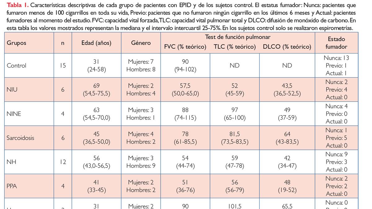 Incremento de los niveles de IL-8 y MCP-1 en el fluido broncoalveolar de pacientes con proteinosis pulmonar alveolar