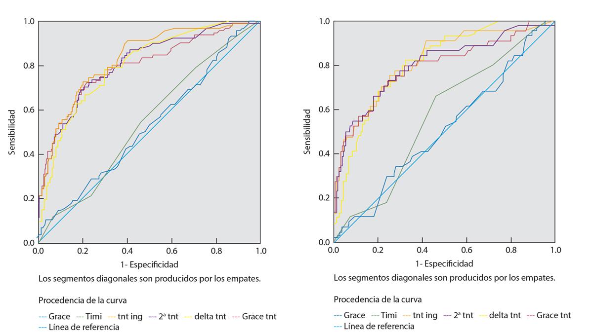 Troponina T de alta sensibilidad comparada con scores GRACE y TIMI como predictores de eventos intrahospitalarios