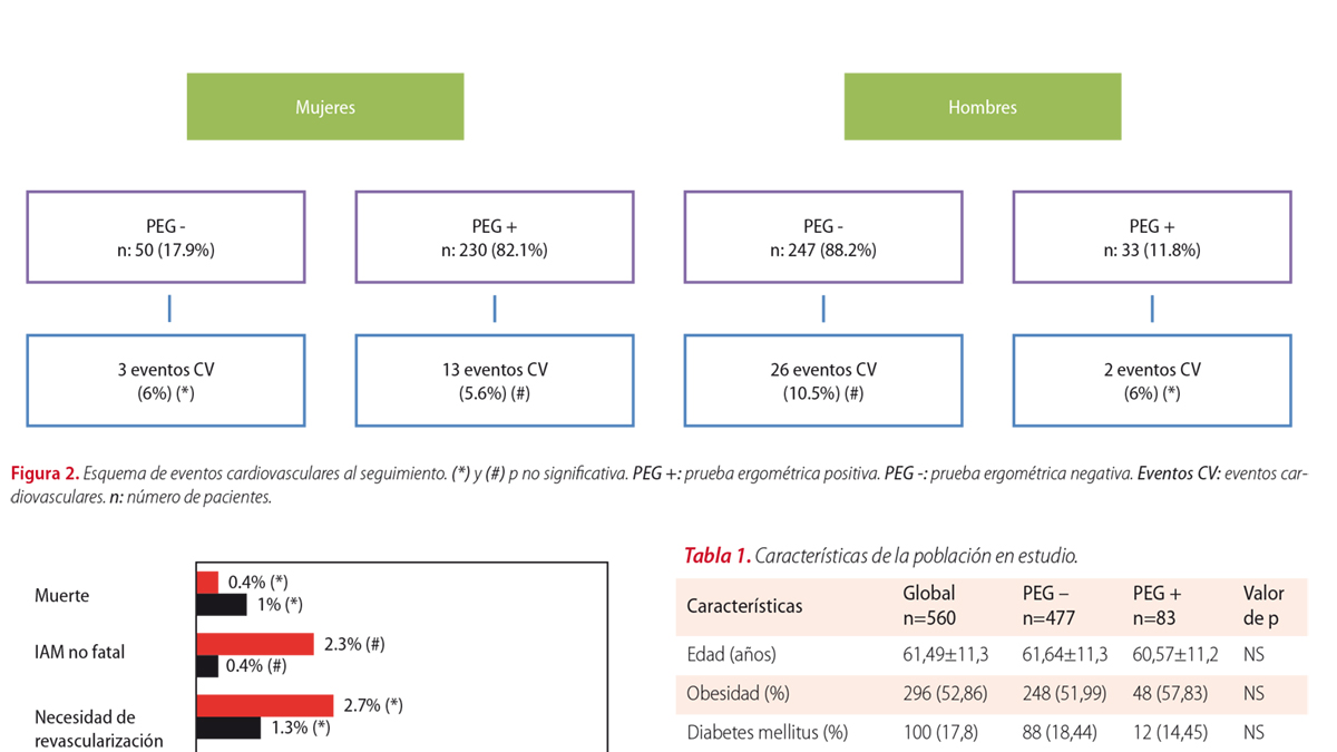 Valor predictivo de la prueba ergométrica en un estudio de perfusión normal en función del sexo