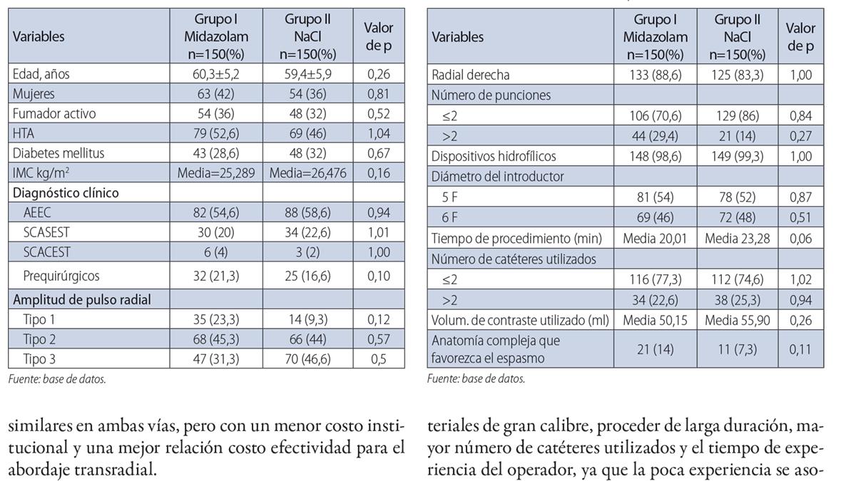 Midazolam en la prevención del espasmo de la arteria radial. Ensayo clínico aleatorizado a doble ciegas