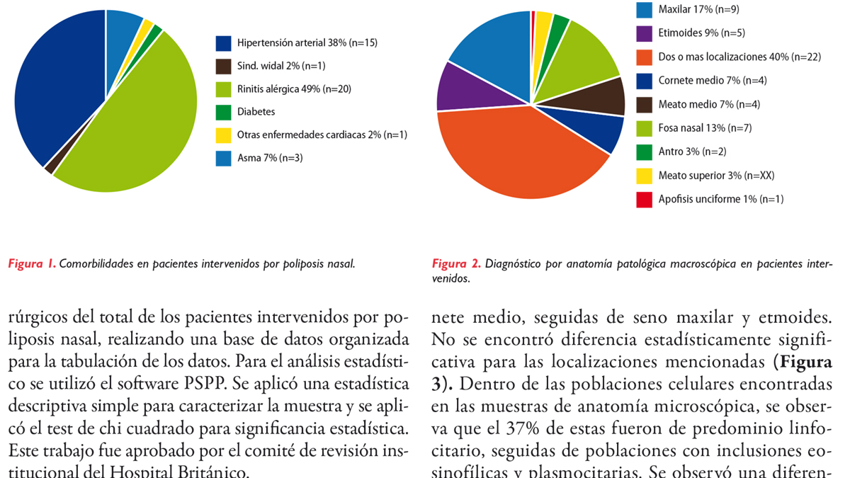 Epidemiología de la poliposis nasal