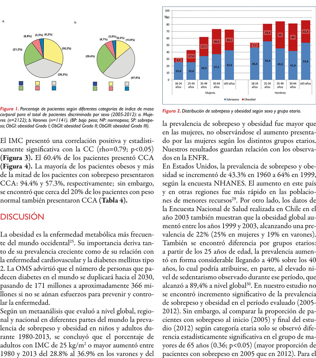 Prevalencia de sobrepeso, obesidad y circunferencia de cintura alterada en pacientes evaluados en el Hospital Británico de Buenos Aires
