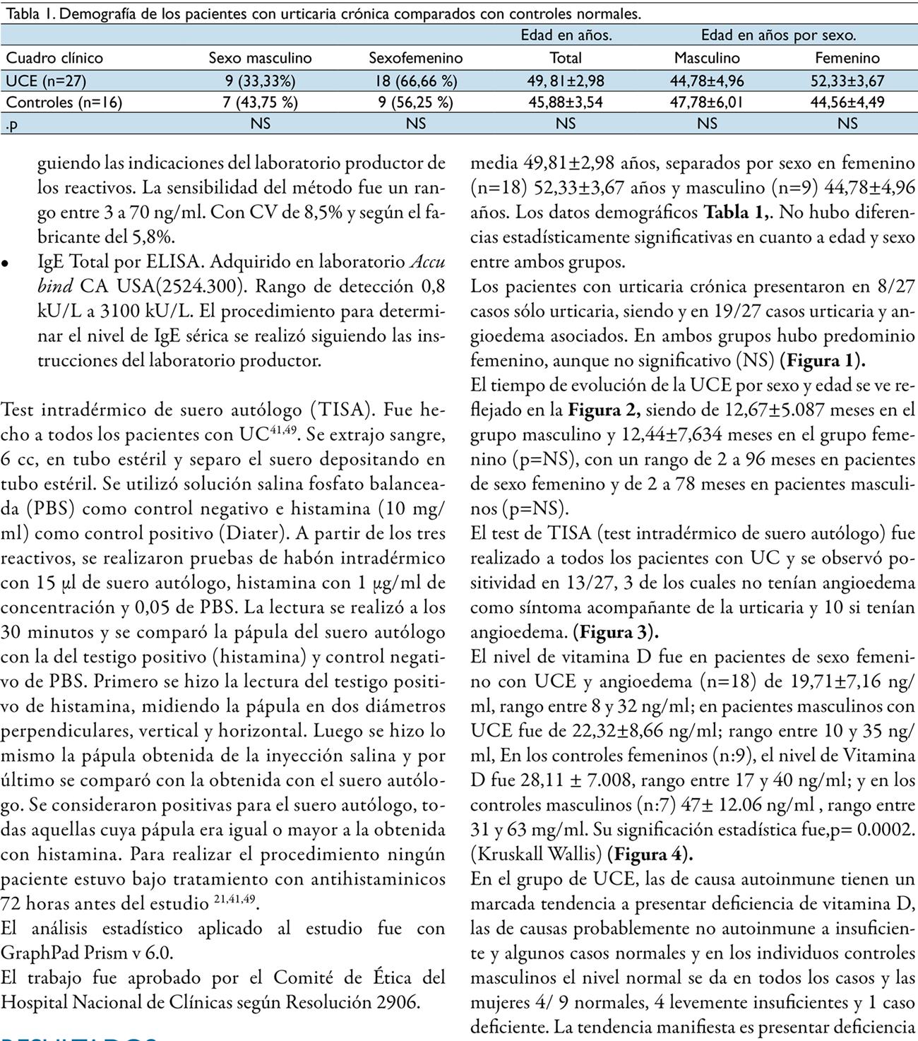 Estudio de la relación entre el nivel de vitamina D e IgE séricas en pacientes que padecen urticaria crónica de causas autoinmune y no autoinmune