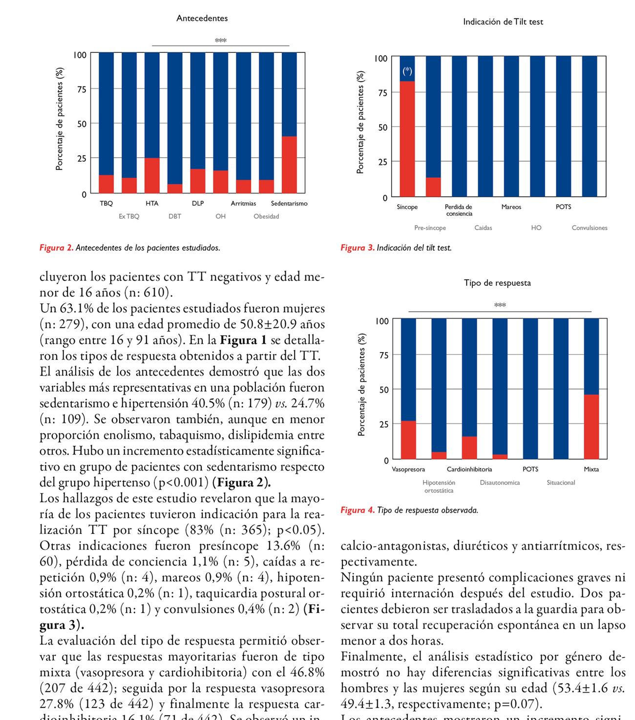 Descripción y análisis de las características de 442 pacientes con tilt test positivos