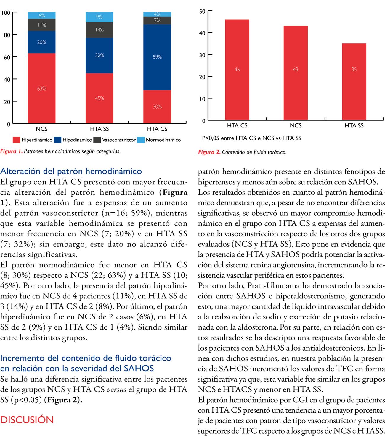 Caracterización hemodinámica de pacientes con diagnóstico de hipertensión arterial y síndrome de apneas hipopneas obstructivas del sueño