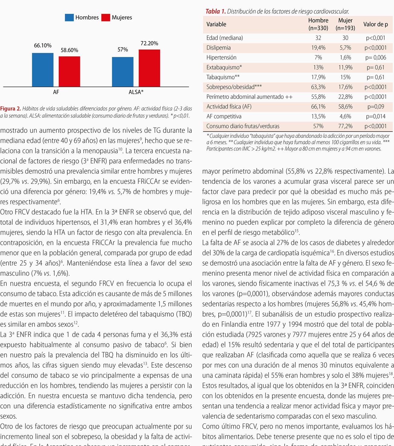 Diferencias de género en los factores de riesgo cardiovascular entre residentes y cardiólogos argentinos. Subanálisis de la encuesta FRiCCAr