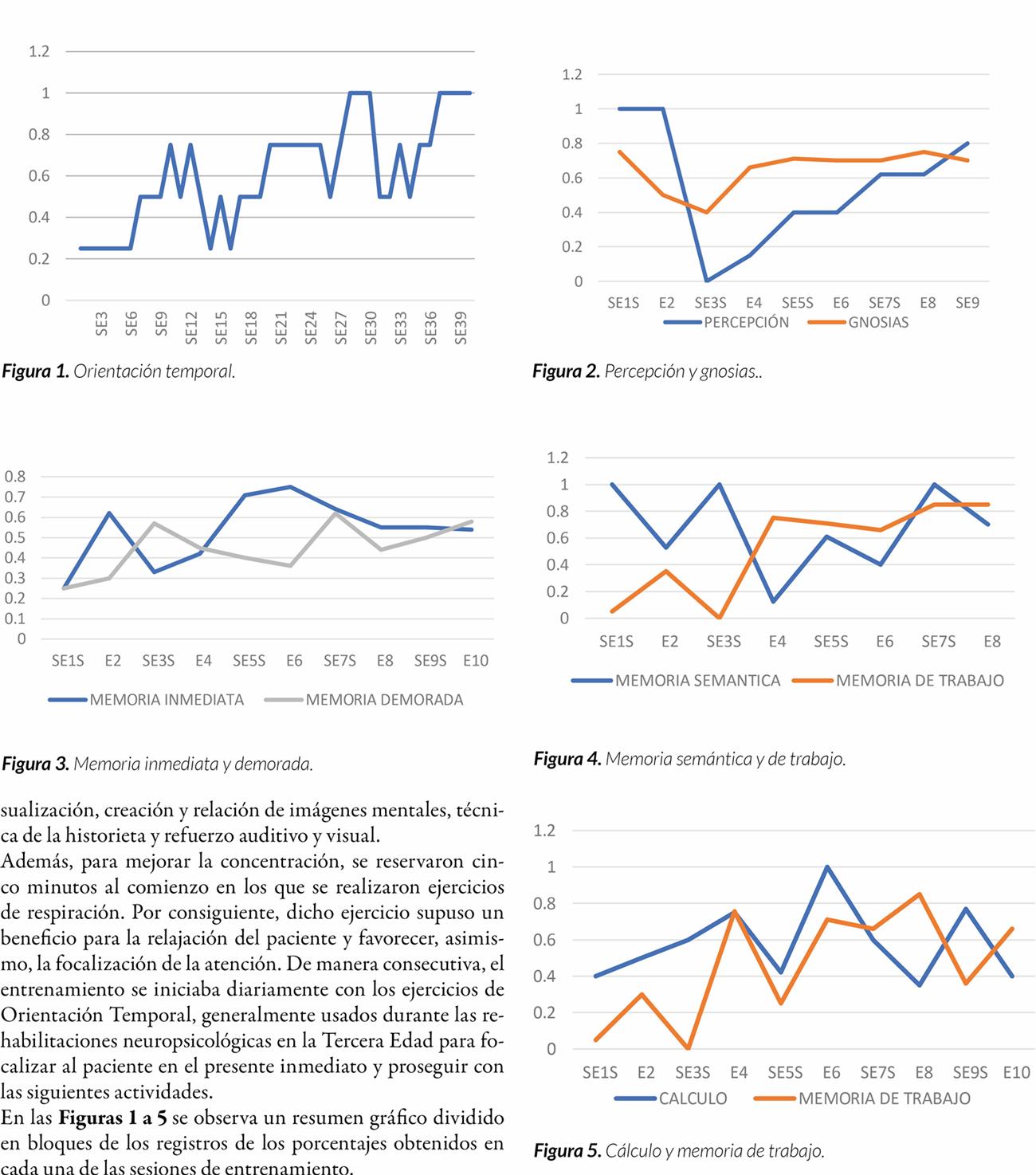 Comparación de los efectos de la intervención para la mejora de la memoria entre dos sujetos de edad avanzada con demencia en su estadio inicial