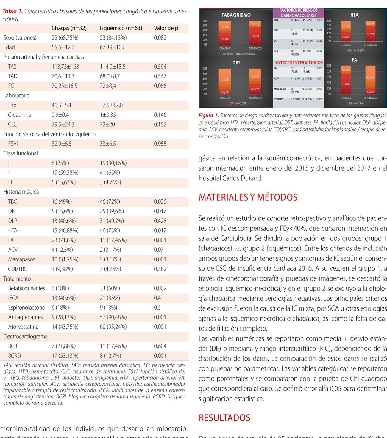 Estudio comparativo en insuficiencia cardíaca descompensada entre la etiología chagásica y la isquémico-necrótica: diferencias en características basales, evolución y pronóstico