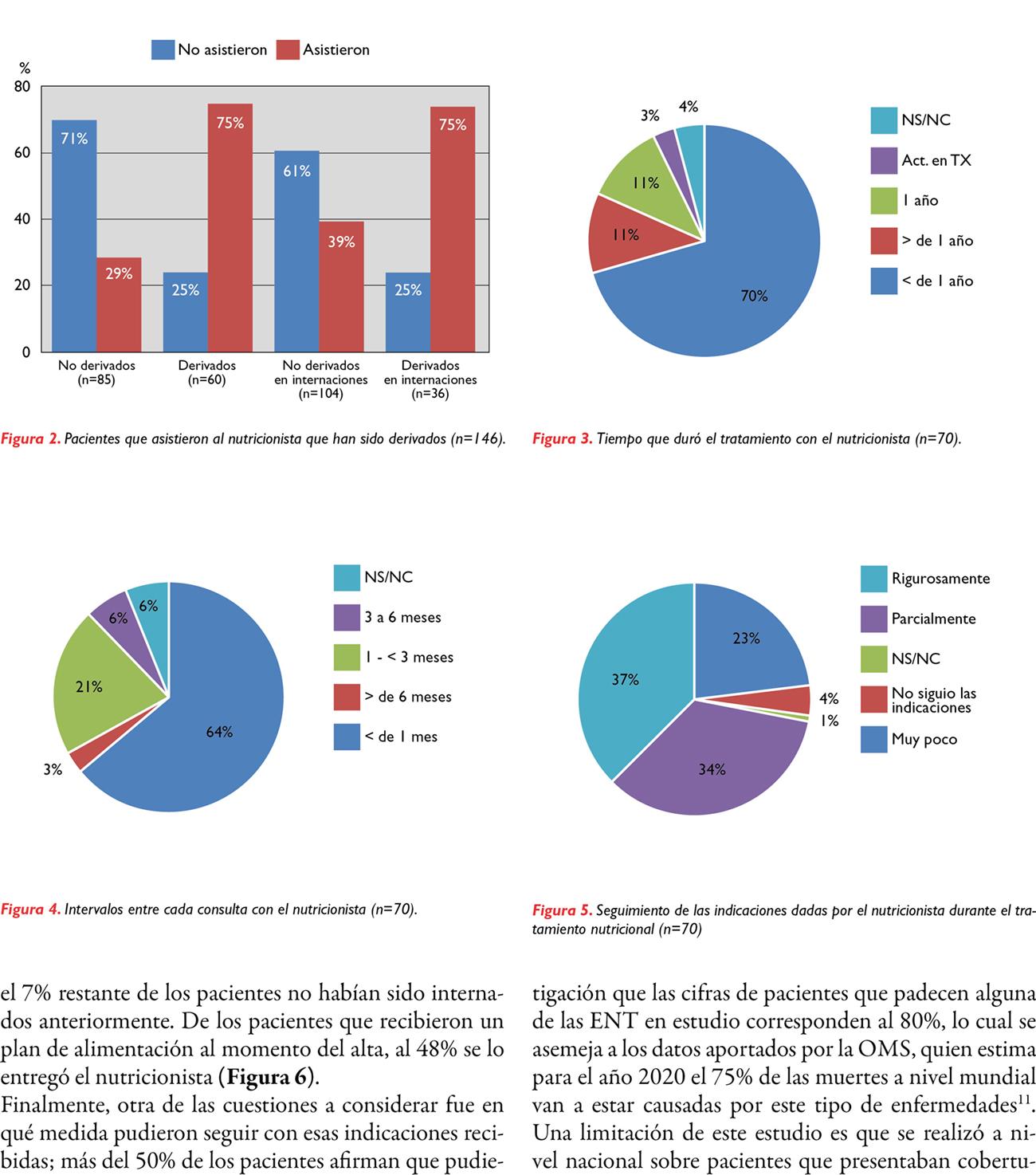 Caracterización de la intervención nutricional previa en pacientes con enfermedades no transmisibles internados en el Hospital Británico de Buenos Aires