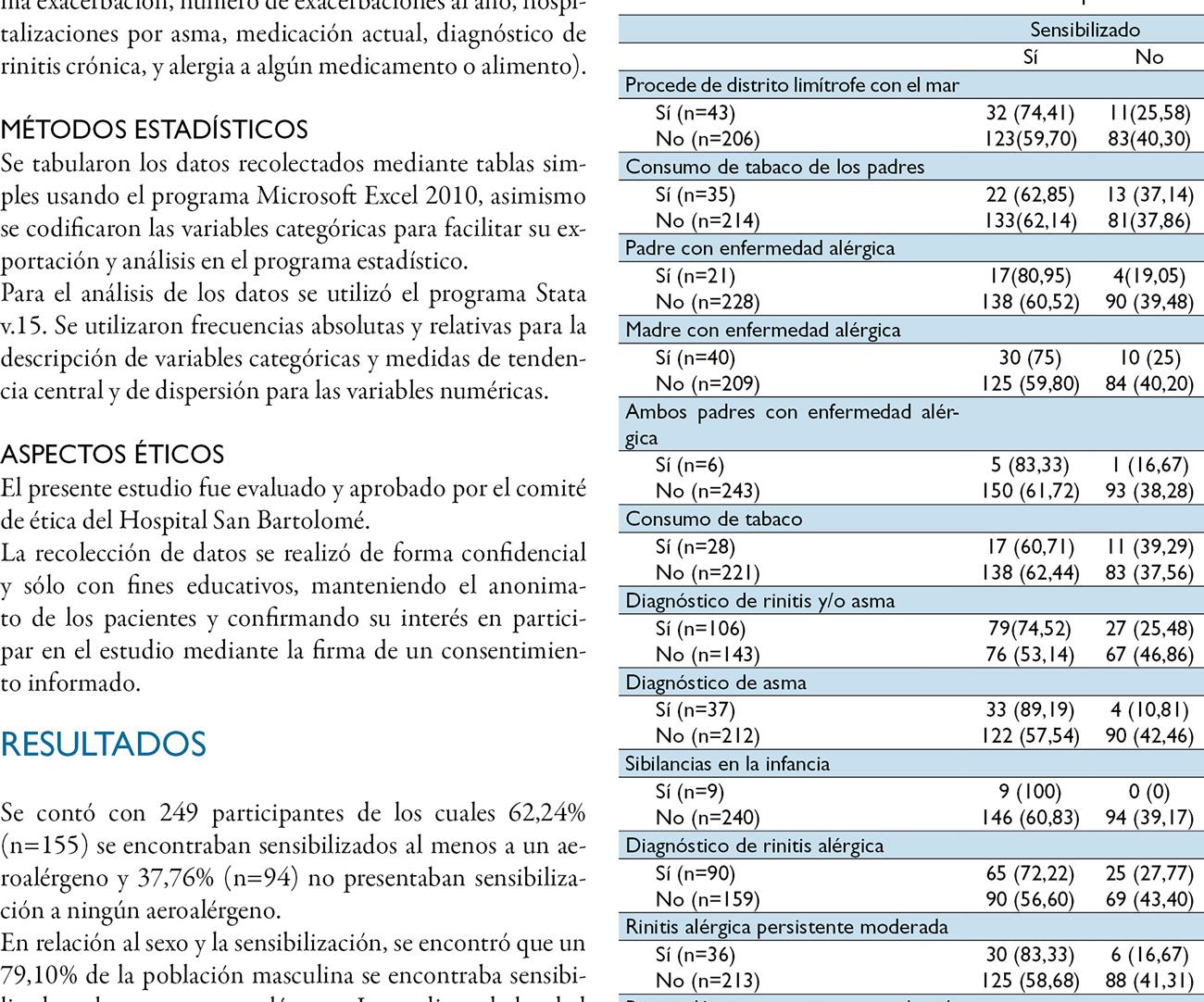 Perfil de sensibilización atópica  a aeroalérgenos en estudiantes  de una universidad de Lima, Perú