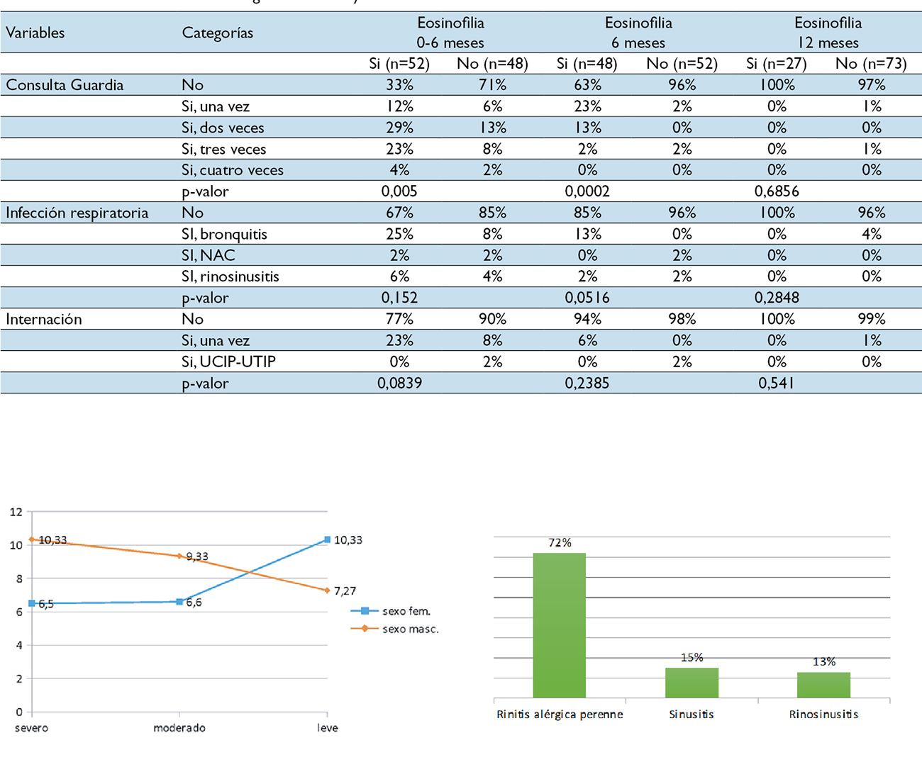 Evolución de niños asmáticos tratados con corticosteroides tópicos según indicación GINA 2018. (Investigación clínica prospectivo-descriptiva)