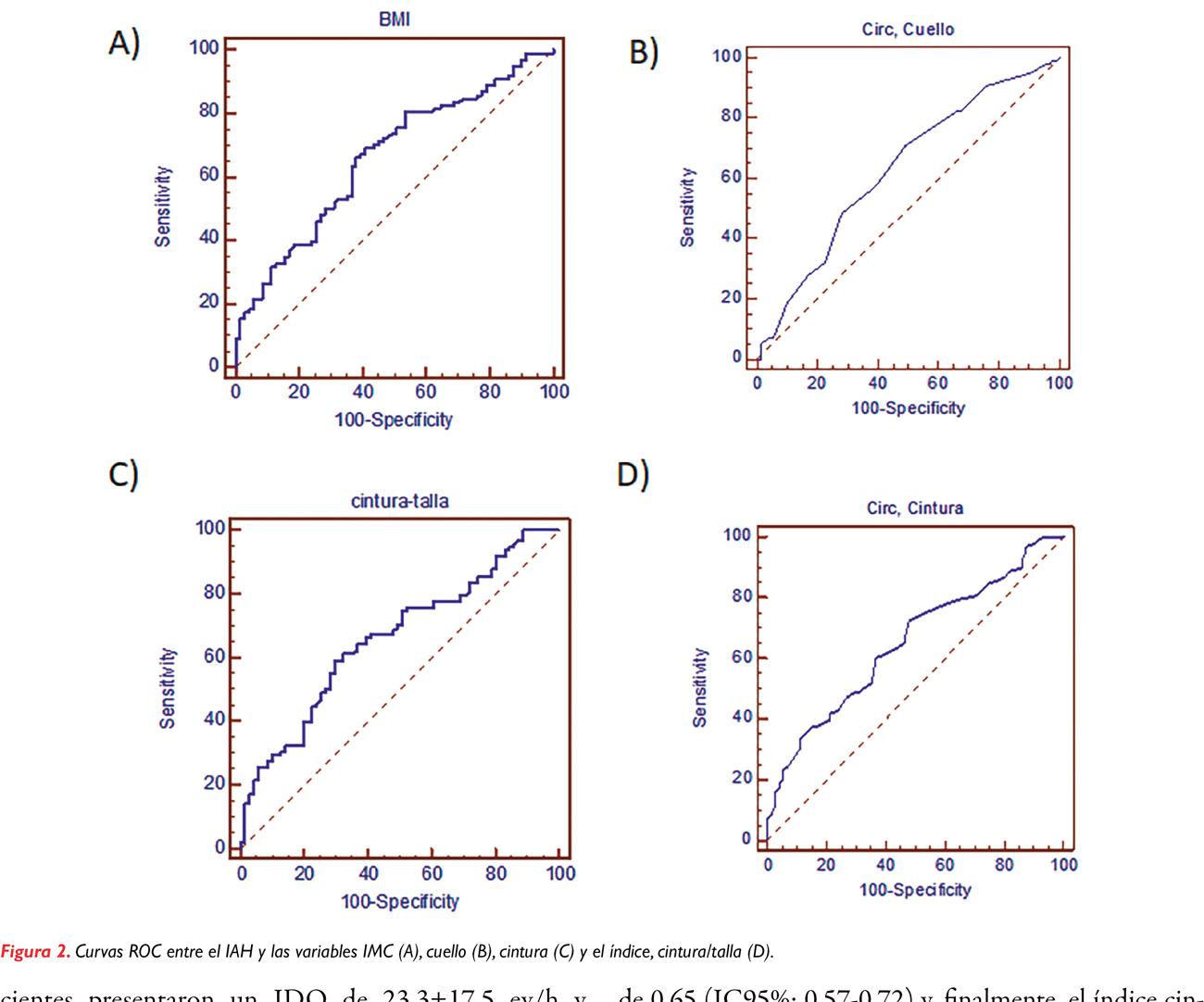Factores antropométricos predictores de apnea obstructiva del sueño relevante en varones  con riesgo cardiovascular