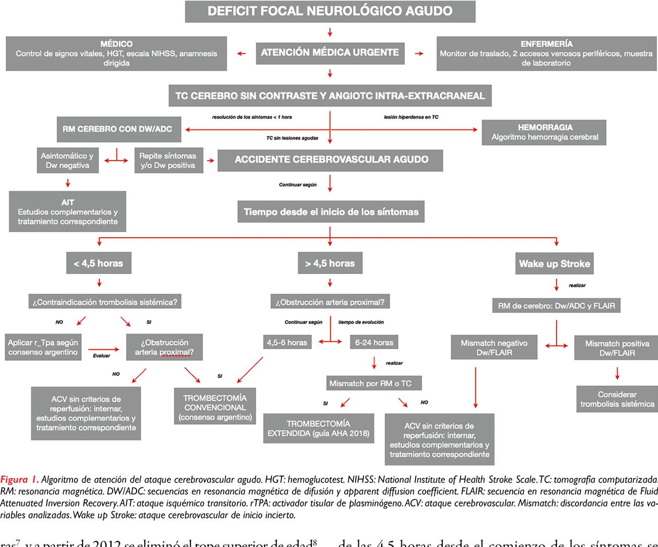 Manejo inicial del ataque cerebrovascular agudo