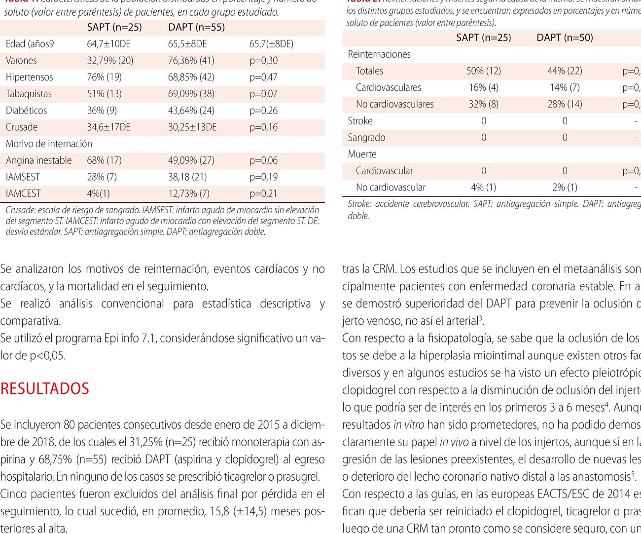 En síndromes coronarios agudos que requieren cirugía de revascularización miocárdica ¿uno o dos antiplaquetarios al alta? Eventos en el seguimiento