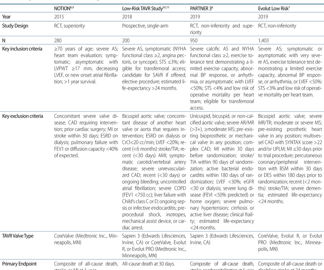 Reemplazo percutáneo de válvula aórtica en pacientes de bajo riesgo