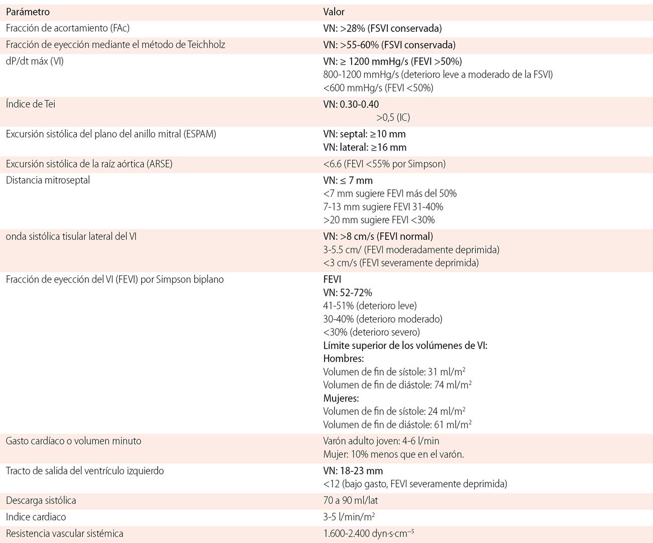 Monitoreo hemodinámico por ecocardiografía