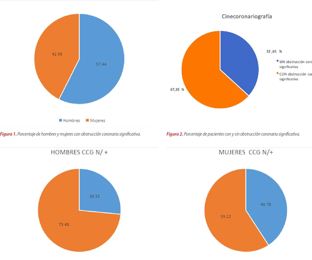 Prevalencia de obstrucción arterial evidenciada por cinecoronariografía en pacientes con síndrome coronario agudo