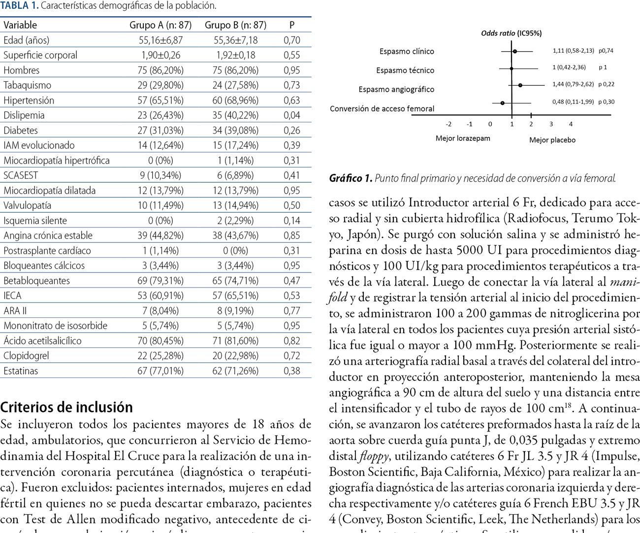 Estudio de la utilidad del lorazepam en la prevención del espasmo radial asociado a procedimientos coronarios
