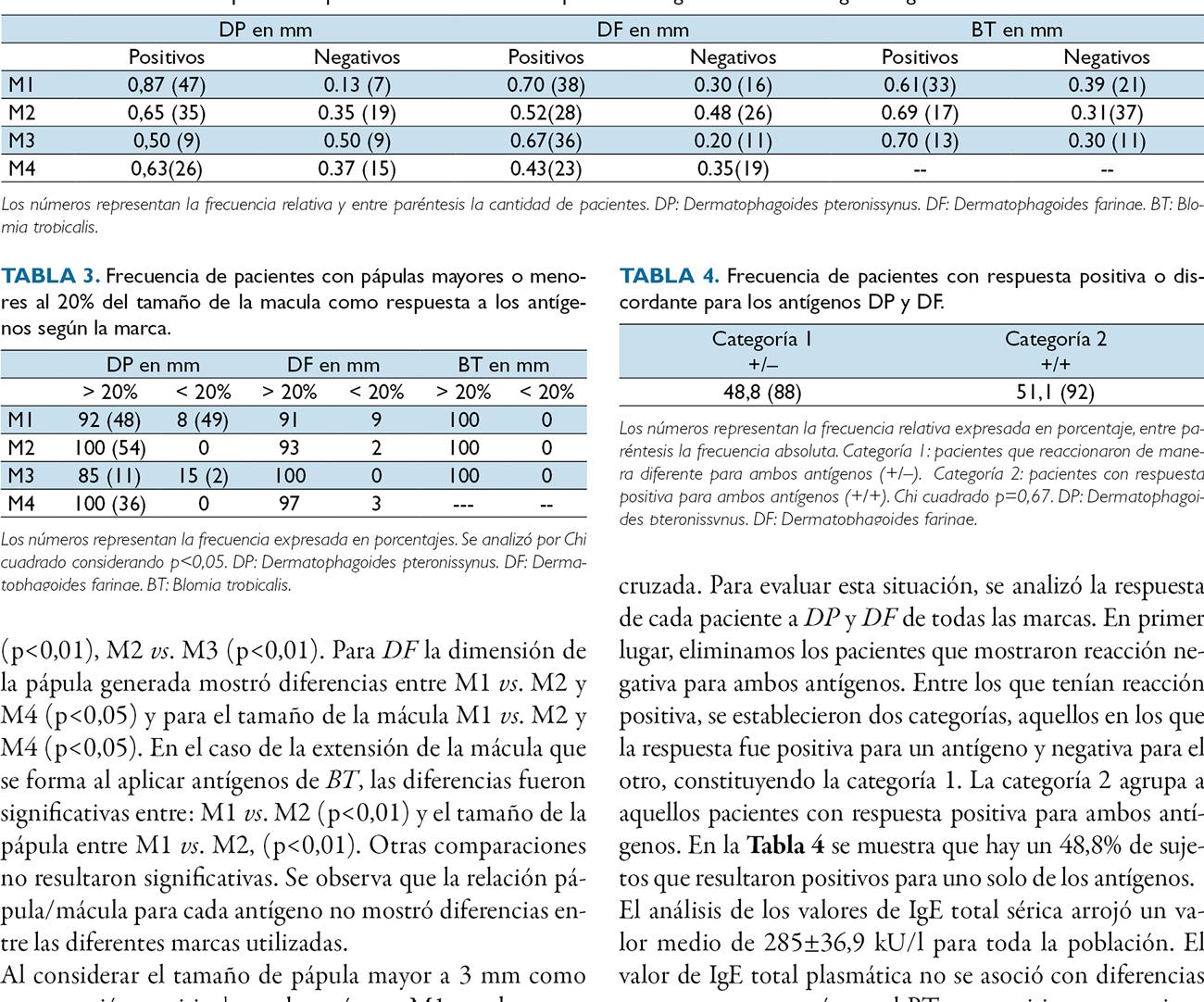 Estudio descriptivo de las características de la respuesta cutánea a prick tests con distintos ácaros del polvo doméstico en una población de pacientes atópicos