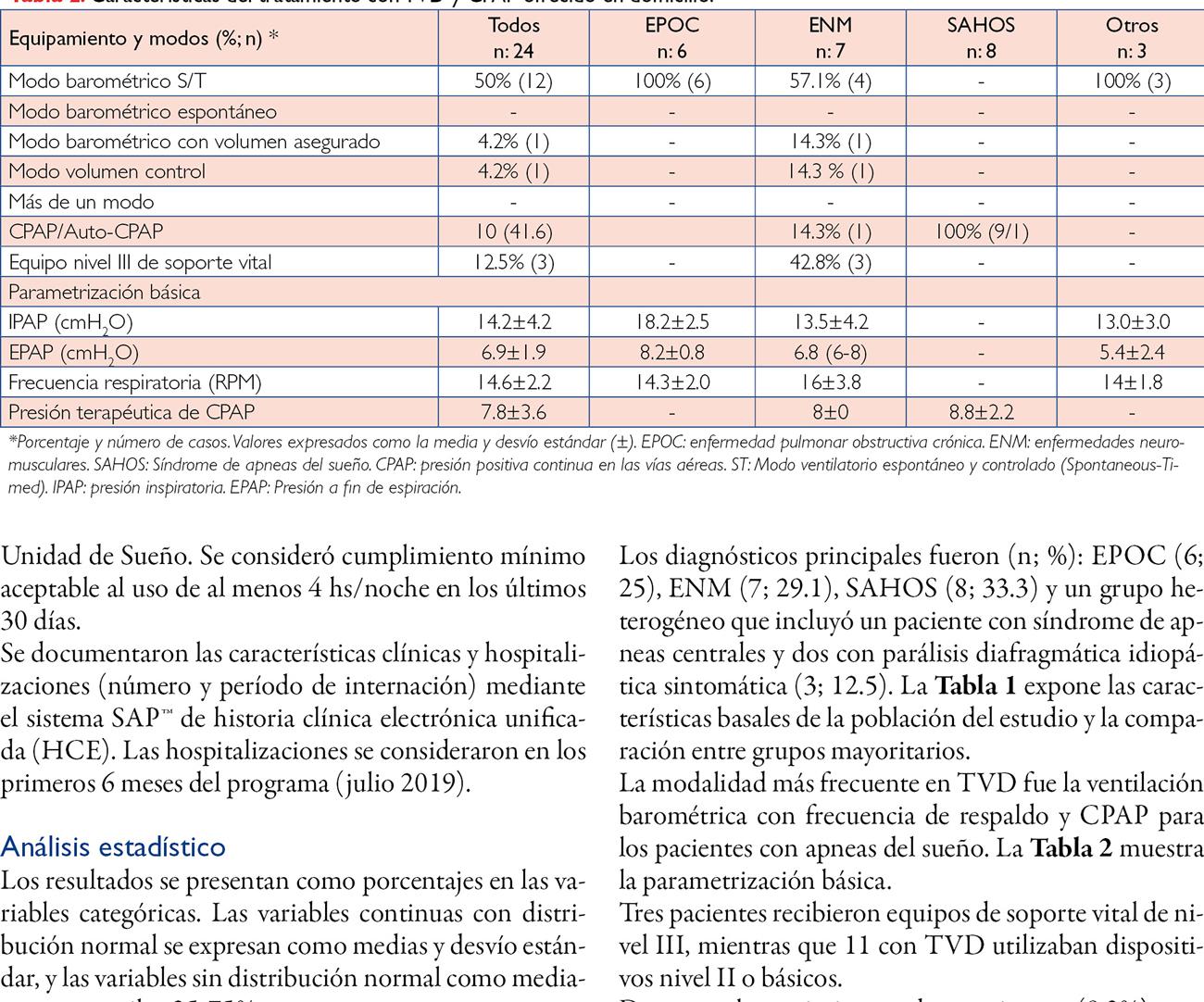 Telemonitorización del tratamiento con presión positiva domiciliaria. Datos preliminares de un programa piloto