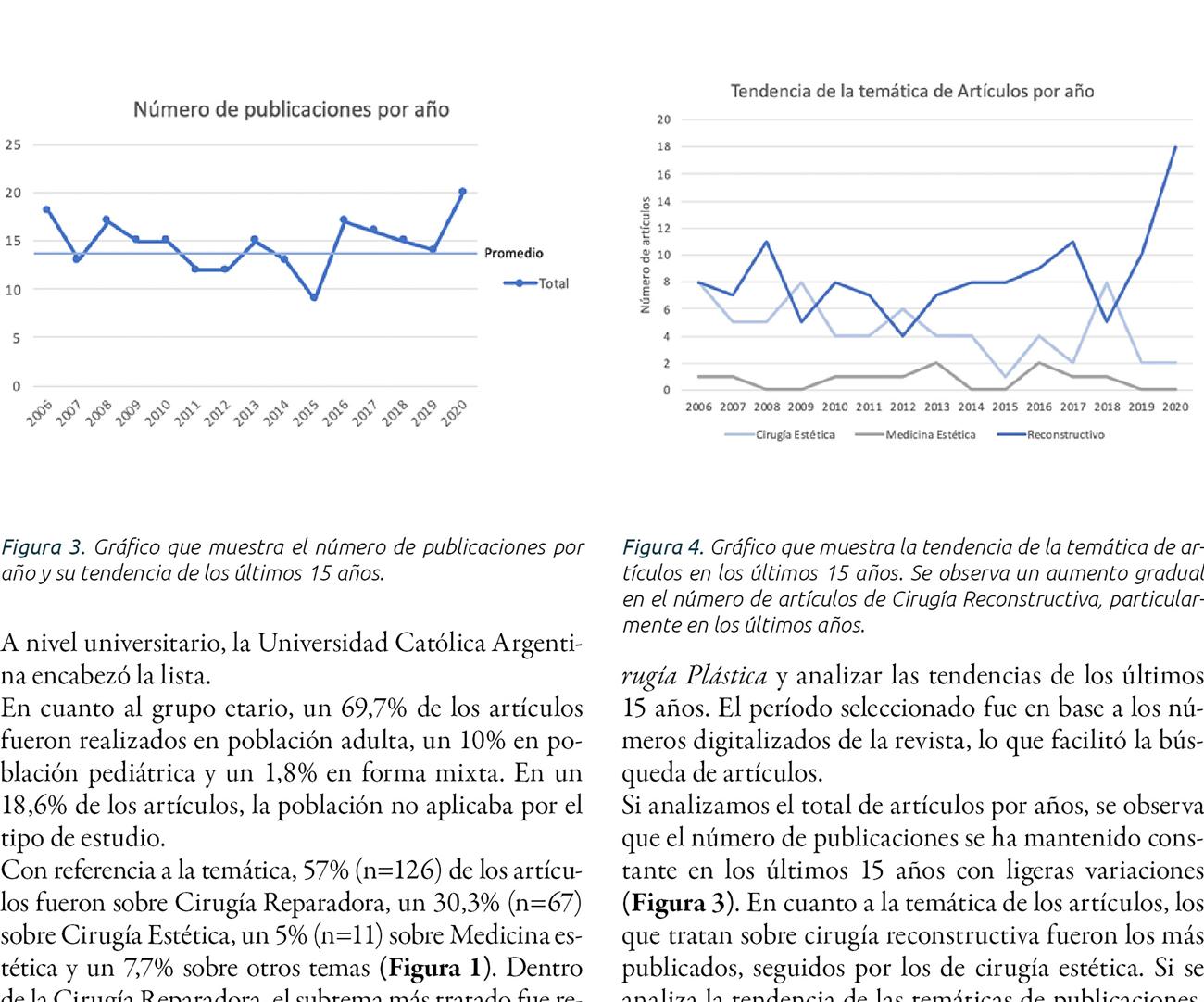 Revista Argentina de Cirugía Plástica. Estadística  de publicaciones de los últimos 15 años