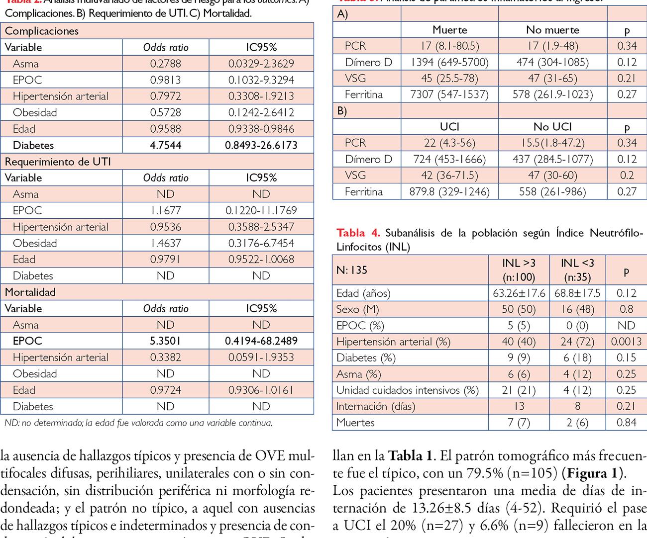 Estudio descriptivo de 135 pacientes con diagnóstico de neumonía por COVID-19 que requirieron internación en el Hospital Británico durante la primera ola