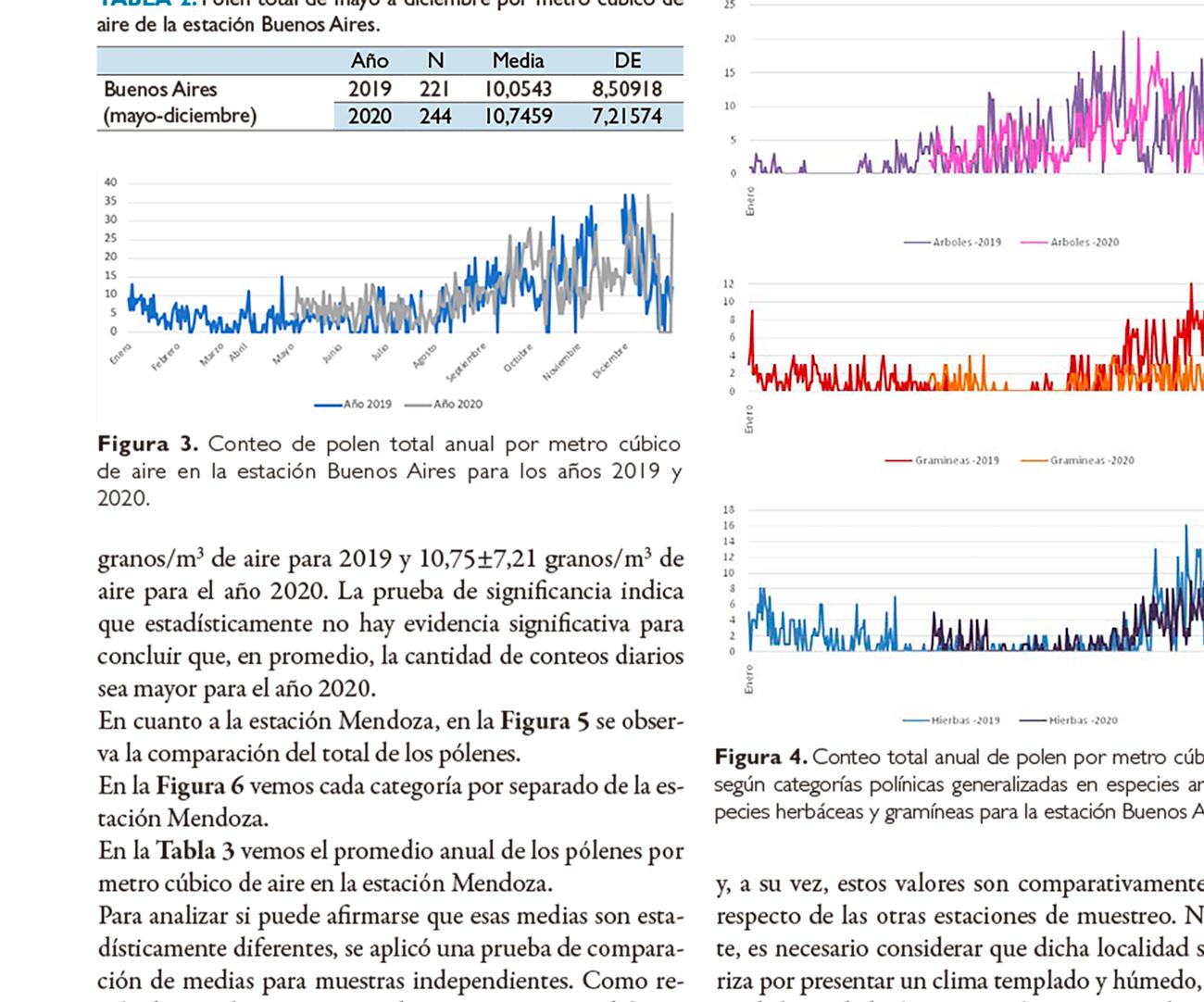 Comparación del conteo de pólenes durante los años 2019- 2020, estaciones de Bariloche, Buenos Aires y Mendoza